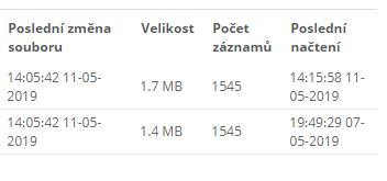 Prehľad XML dáta